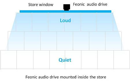 Even Distribution of sound from Flat Panel Speaker