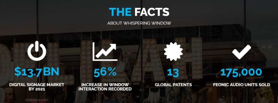 Digital Signage Stats for Window Display Technology